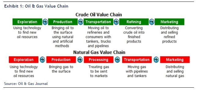 Oil & Gas Value Chain