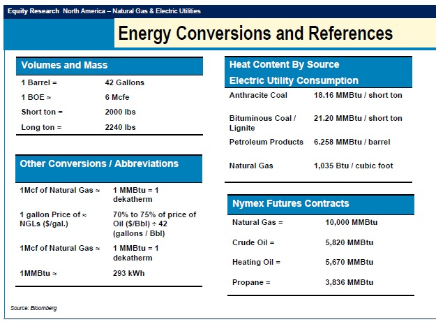 Energy Per Unit Volume Of Natural Gas